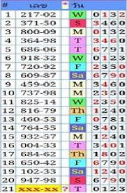 Thai Lottery Chart 2016 Thai Lottery Chat