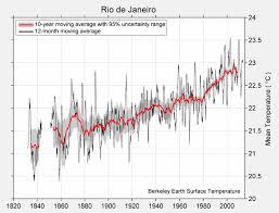 Rio De Janeiro Climate Chart Berkeley Earth