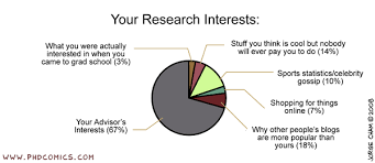 PHD Comics: Your Research Interests