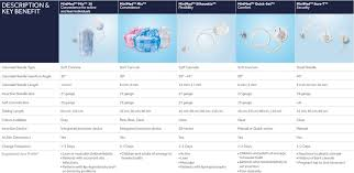 Insulin Pump Comparison Chart Medtronic Mio Infusion Sets Medtronic Hcp Portal