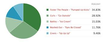And The Indie Song Of Summer 2011 Is Stereogum
