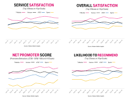Tmobile Custumer Service T Mobile 1 In Customer Service Satisfaction