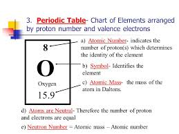 I. Chemistry. A. Elements and Atoms 1. Elements- Substance which ...