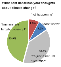 % of ns skeptics of man made global warming % don t csiro survey n climate change attitudes 2015