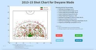 Cs50 What I Learned Yale Undergraduate Sports Analytics Group
