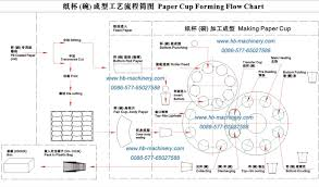 Insert Coating Chart Paper Cup Machine Line Flow Chart Of Making Paper Cups