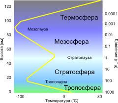 Состав и строение атмосферы Реферат Тропосфера