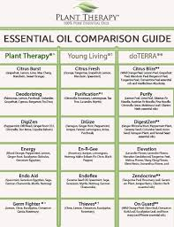 List Of Release Essential Oil Young Living Vs Doterra Images