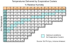 Formula For Evaporative Cooloer Swamp Cooler Physics Forums