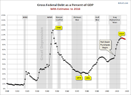 Us Debt To Gdp Chart