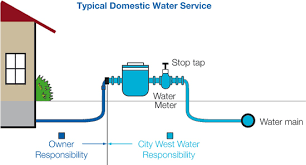 residential water meter diagram. a stop tap is the valve that controls flow of water enters your property. residential meter diagram r