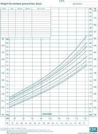 Height Weight Growth Chart Calculator Rigorous Cdc Height Weight Chart Infant Weight Percentile