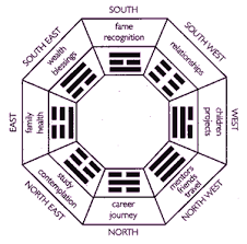 Feng Shui Bagua Basics For Your Home Or OfficeFeng Shui In Your Home