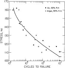 4140 Hardness Chart Mechanical Properties Of 4140 Steel Evocd