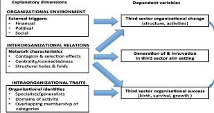 conceptual framework engineering thesis