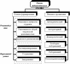 Сущность и структура педагогического общения Бібліотека  Сущность и структура педагогического общения Бібліотека net