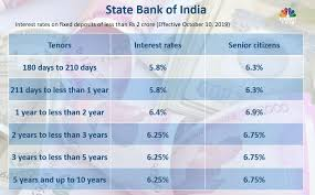 Fd Interest Rates In November Hdfc Bank Axis Bank Icici