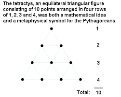pythagoras greek mathematics the story of mathematics the pythagorean tetractys