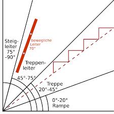 Was dafür notwendig ist, und. Treppensteigung Wikipedia