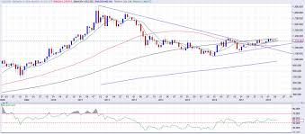 Gold Price Forecast Defends 1 300 Bulls Need A Break