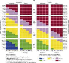 E Risk Prediction Chart For Cardiovascular Disease Using