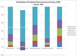 Which Income Bracket Pays The Largest Percentage Of Federal