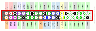 simple guide to the rpi gpio header and pins raspberry pi gpio layout model b