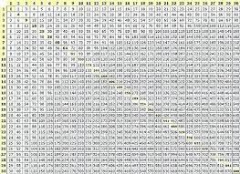 100x100 Multiplication Chart Printable Multiplucation Chart Csdmultimediaservice Com