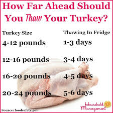 Turkey Thaw Time Chart How To Defrost Turkey Make Sure You Start Soon Enough For