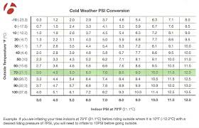 tyre height chart tire pressure and the cold bontrager s psi conversion chart will