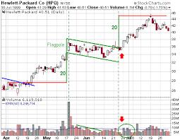 Trading Stocks Education Chart Patterns Bull Flag