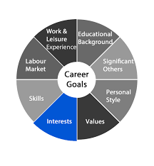 career flare any assessment based on john holland s theory of career interests can be a helpful tool in determining your primary area of interest