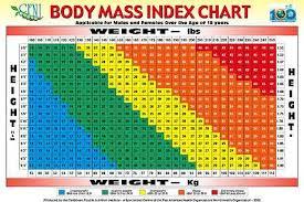 50 Correct Ideal Bmi Chart