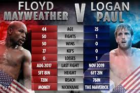 Logan paul event at the hard rock stadium in miami gardens, fla., on sunday night. Floyd Mayweather Vs Logan Paul Live Results Mayweather Fails To K O Youtuber As Fight Goes Distance Latest Reaction