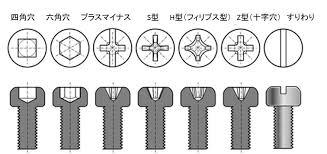 様々なものに用いられるネジは ご存知の通り頭部にプラスマイナス