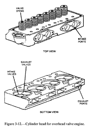 automotive systems cylinder head for overhead valve engine