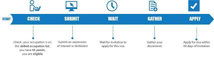 Skilled Regional Provisional Visa Subclass 489 Invited