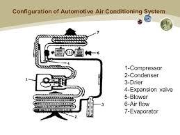 car air conditioning system diagram. 7 configuration of automotive air conditioning system 1-compressor 2-condenser 3-drier 4-expansion valve 5-blower 6-air flow 7-evaporator car diagram s