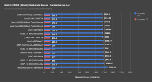 Motherboard Performance Chart Optimized Vs Cheating Z390 Motherboard Bclk Comparison
