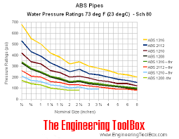 Abs Size Chart Abs Pipes Pressure Ratings