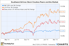 Southwest Airlines Stock Quote 43807