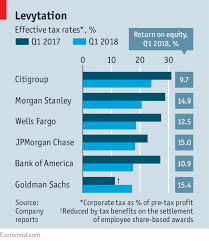 Tax Print 21 Useful Charts Spring In Their Step Tax Cuts And Higher Interest Rates