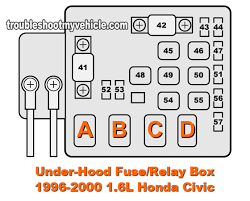 part 1 under hood fuse relay box (1996 2000 1 6l honda civic) 2000 Civic Si Fuse Diagram 1996 2000 1 6l honda civic (dx, ex, lx) under