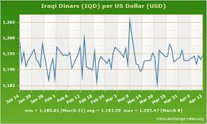 Usd To Iqd Chart Forex Usd Iqd Exchange Rate Us Dollar To Iraqi Dinar