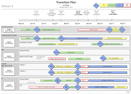 transition plan examples transition plan template visio template finals and key