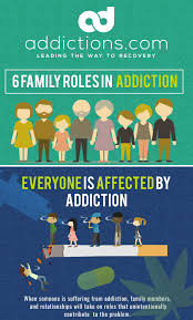 Take Warning Of The 6 Most Common Family Roles In Addiction