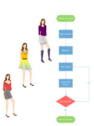 Girl Dating Chart Prepare For A Date Flowchart Template Flow Chart Template