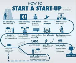 Startup Business Plan Template Practicable Photograph Start Up