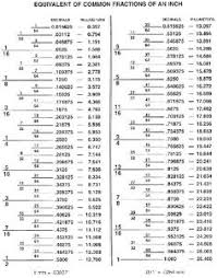 drill bit sizes fractional inch. fractions / decimal conversion chart drill bit sizes fractional inch -