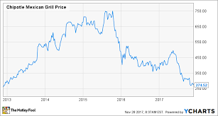 Chipotle Organizational Structure Chart Is Management Really To Blame For Chipotles Woes The